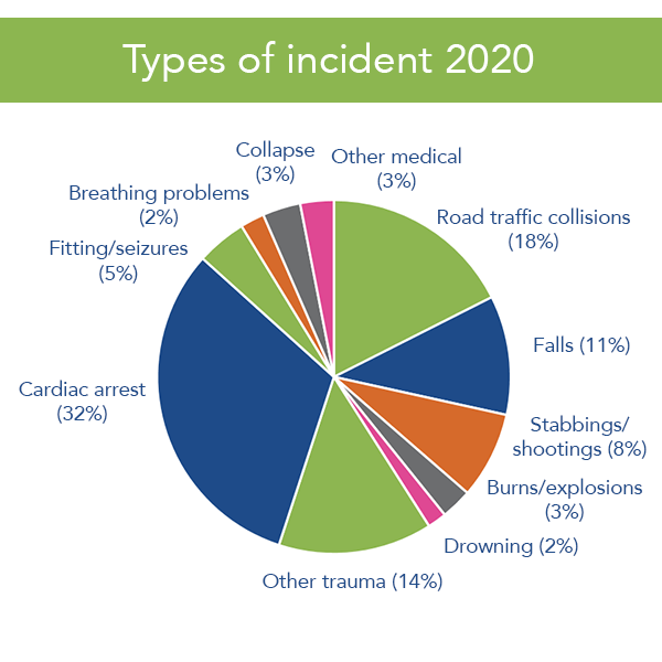 Types of incident 2020